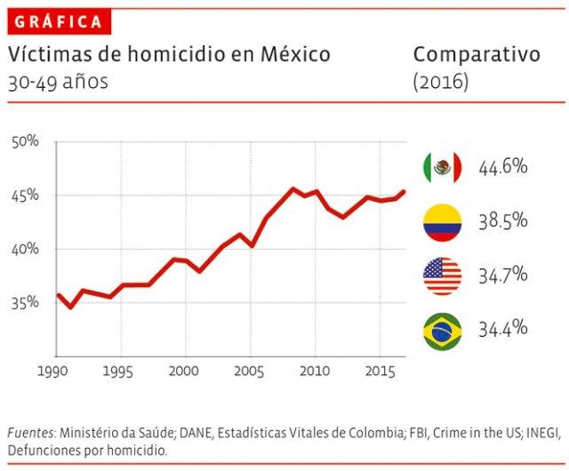 Víctimas de homicidio en México