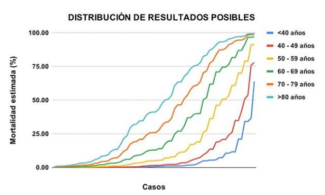 Distribución de resultados posibles