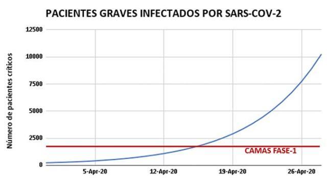 Pacientes graves infectados por SARS-COV2