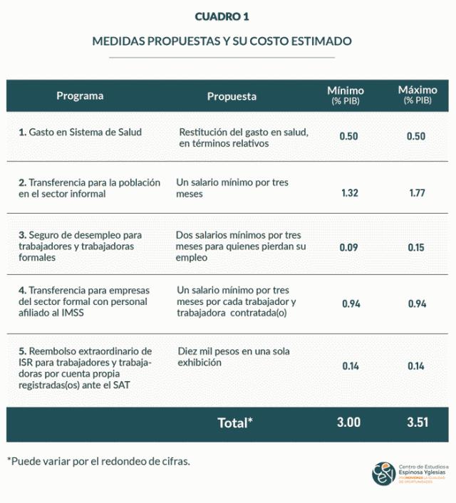 Cuadro 1. Medidas propuestas y su costo estimado