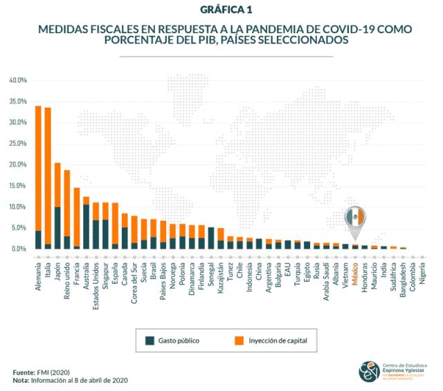 Gráfico 1. Medidas fiscales en respuesta a la pandemia de COVID-19 como porcentaje del PIB, países seleccionados