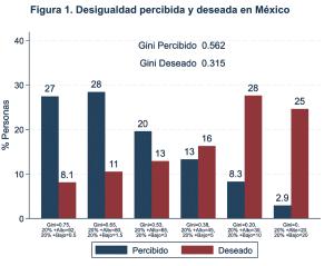 Desigualdad percibida y deseada en México