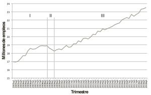 Figura 1. Empleos formales en México, 2005-2018