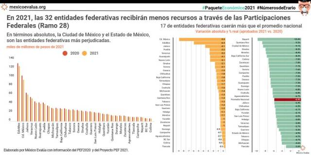 En 2021, las 32 entidades federativas recibirán menos recursos a través de las Participaciones Federales (Ramo 28)