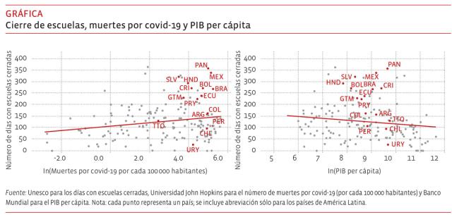 Cierre de escuelas, muertes por covid-19 y PIB per cápita
