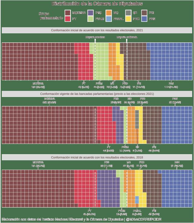 Distribución de la Cámara de Diputados