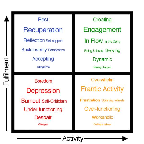 activity-fulfillment