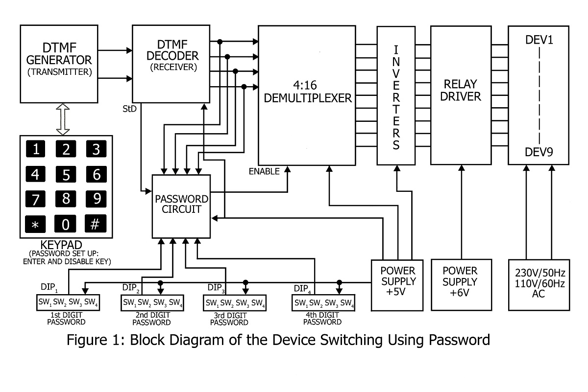 Device Switching Using Password