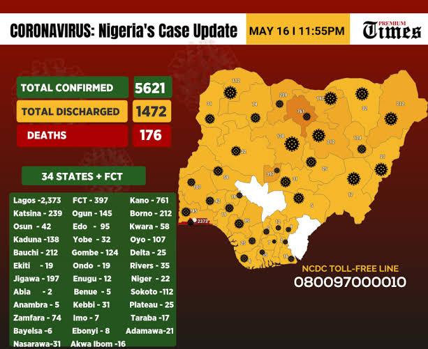 NCDC Announces 176 New Cases Of Coronavirus In Nigeria