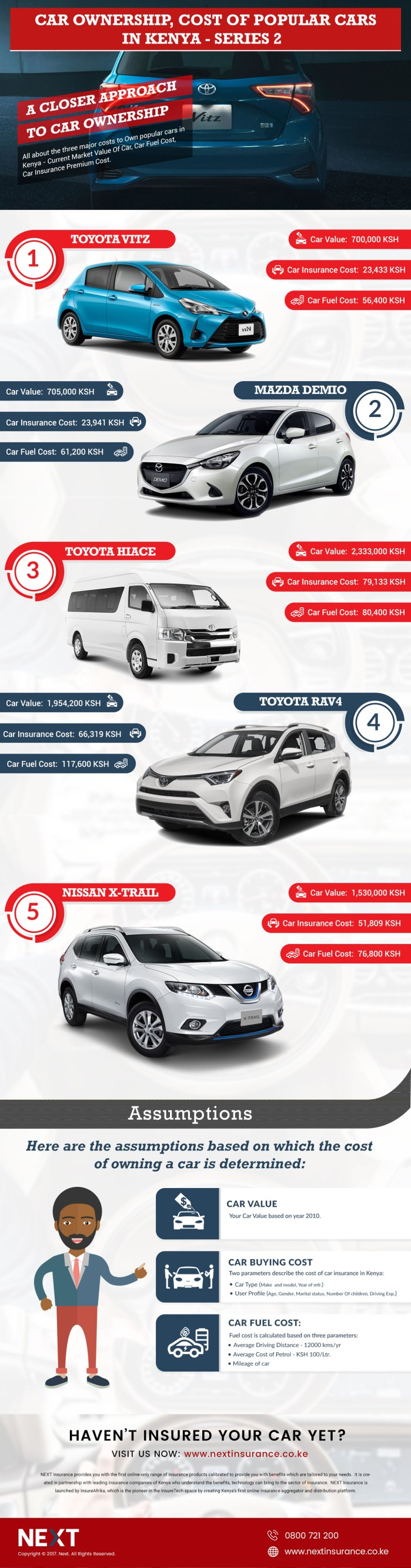 Car Ownership Cost For Popular Cars In Kenya – Series 2