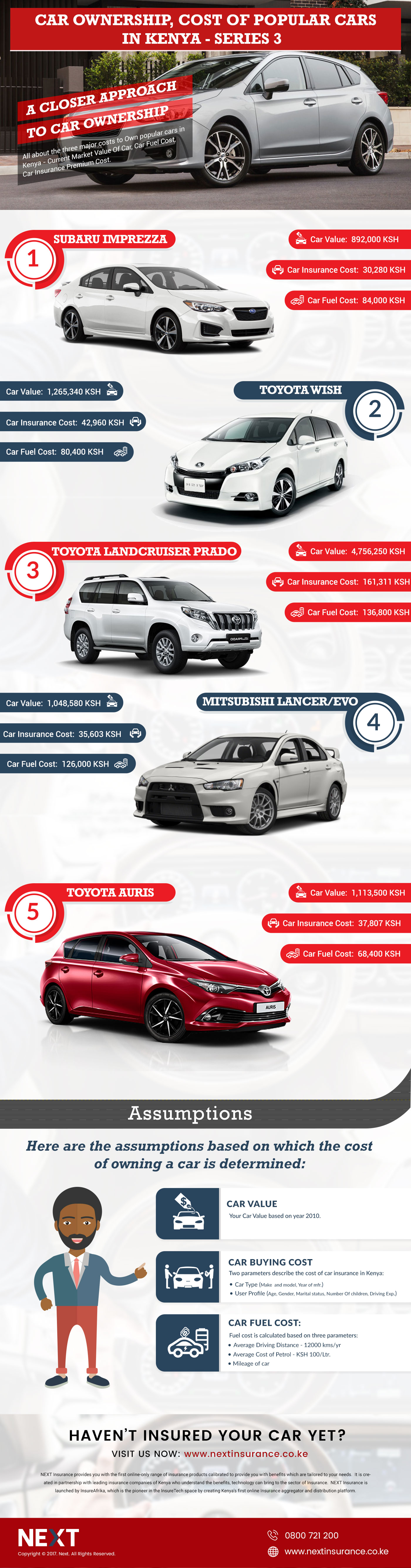 Car Ownership Cost For Popular Cars In Kenya Series 3 Infographic