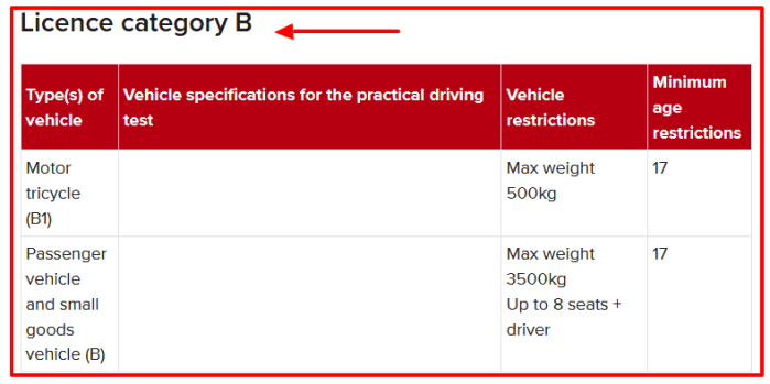 NTSA Driving License Vehicle Category B