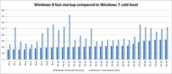 Comparing-boot-times-from-Windows-7-and-Windows-8