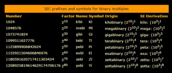 iec-prefixes-and-symbols-for-binary-multiples-2016-09-21-22_47_45