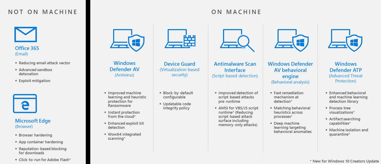 Windows 10 advanced protection - Microsoft Claims Windows 10 S A Ransomware Free Windows System