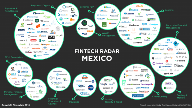 Mexico, hub of fintech startups in Latin America   Next ...