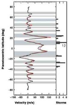 Diagramm der Windgeschwindigkeiten auf Jupiter