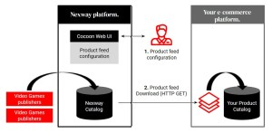 Configuring your Product Feed