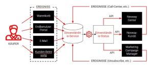 Der Einverständnis-Service von Nexway Monetize Schema