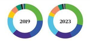Market Insight: EMEA