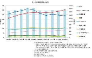 2013日本の研究開発費分野別推移