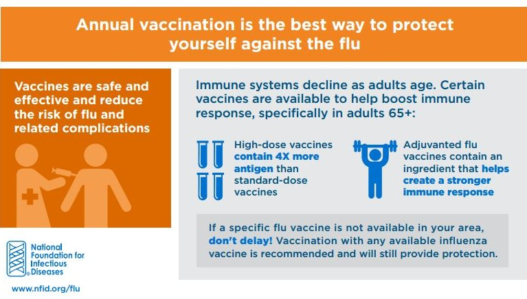 Influenza Vaccination for Adults Age 65 Years and Older: Frequently Asked Questions