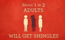 1 in 3 adult will get shingles