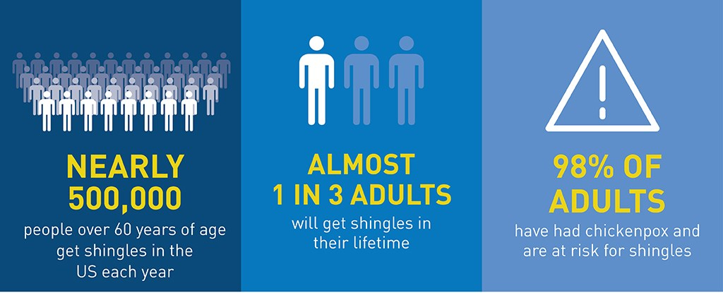 Shingles (herpes zoster) is a serious but vaccine-preventable disease