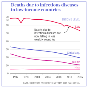 Deaths due to Infectious Diseases