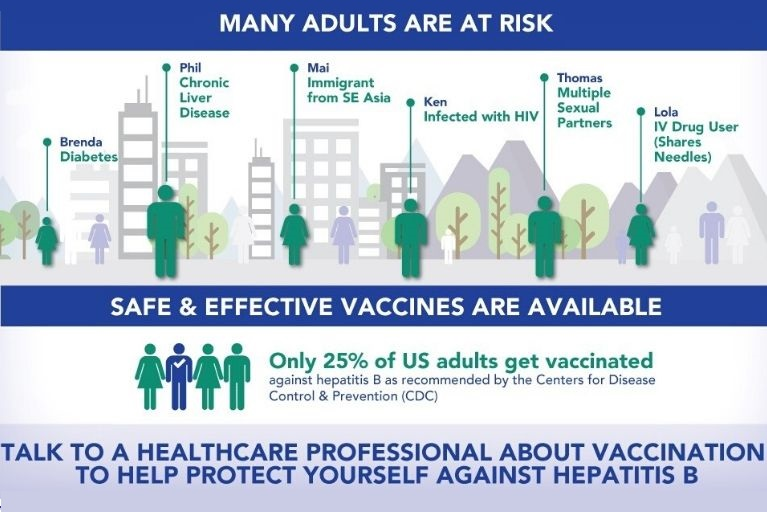 #GetVaccinated To Help Prevent Hepatitis B on #WorldHepatitisDay