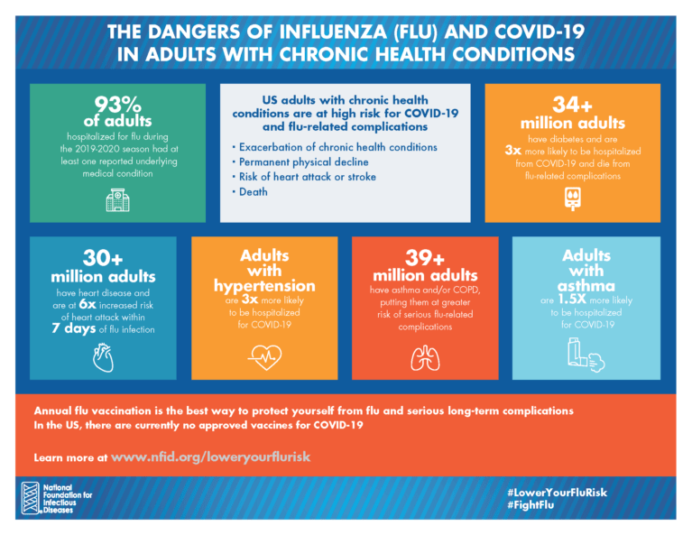 The Dangers of Flu & COVID-19 in Adults with Chronic Health Conditions (Infographic)