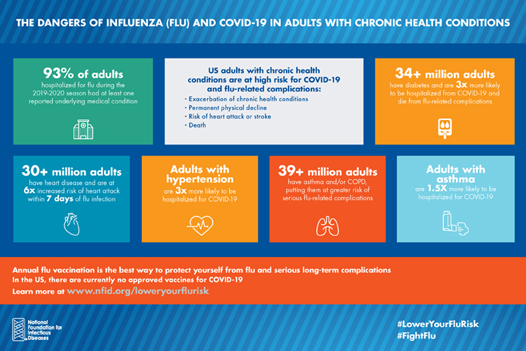 The Dangers of Influenza and COVID-19 in Adults with Chronic Health Conditions
