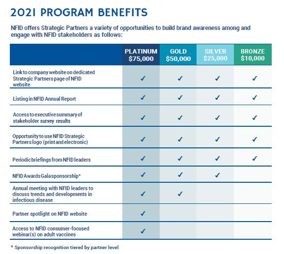 2021 Program Benefits