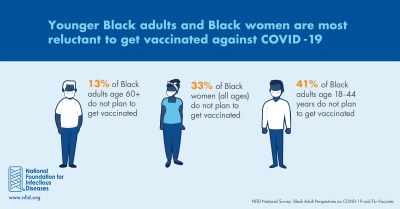 Younger Black adults and Black women are more reluctant to get COVID-19 vaccine