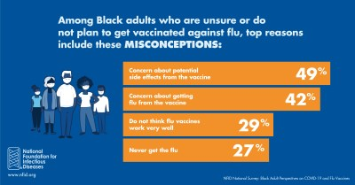 Flu Vaccine Misconceptions among Black adults
