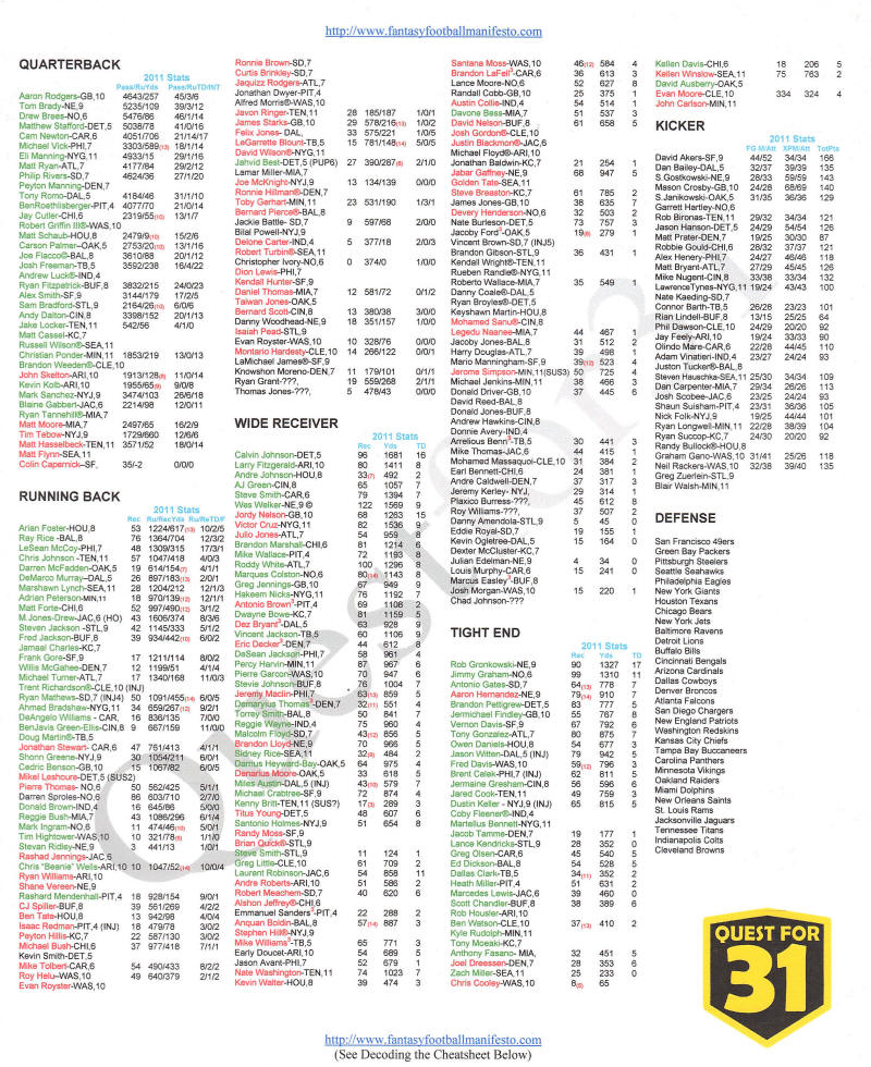 Image result for fantasy football cheat sheet
