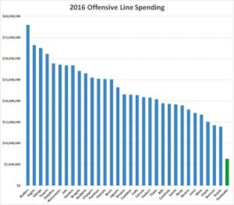 Offensive Line Expenditure