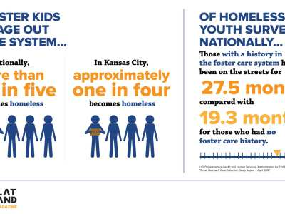 Reports Homeless Foster Kids Face >> National Foster Youth Institute In The News