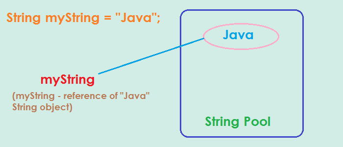 string pool value assigned to reference first time