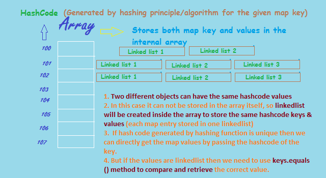 hashing in java example with picture