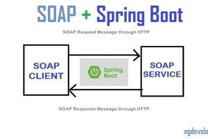 Creating a SOAP web service with Spring Boot