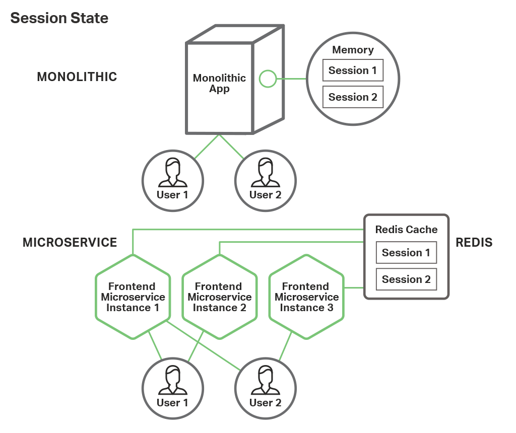 Building A Web Frontend With Microservices And Nginx Plus