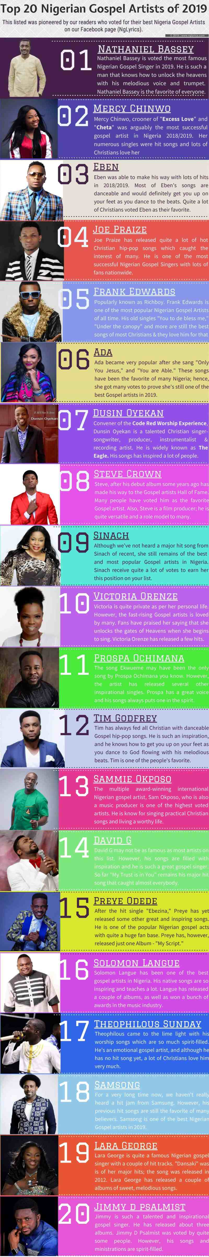 Top Nigerian Gospel Artists of 2019
