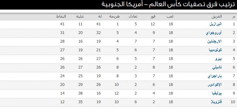 أسماء المنتخبات المتأهلة لكأس العالم روسيا 2018 نجوم مصرية