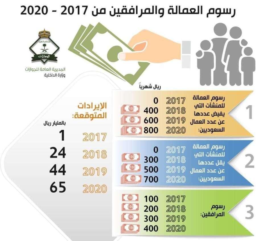 رسوم المرافقين في السعودية 2019 والفئات المستثناة من العمالة