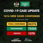 NCDC Confirms 1,016 New COVID-19 Cases In Nigeria