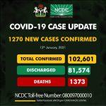 new cases of the novel coronavirus COVID in Nigeria