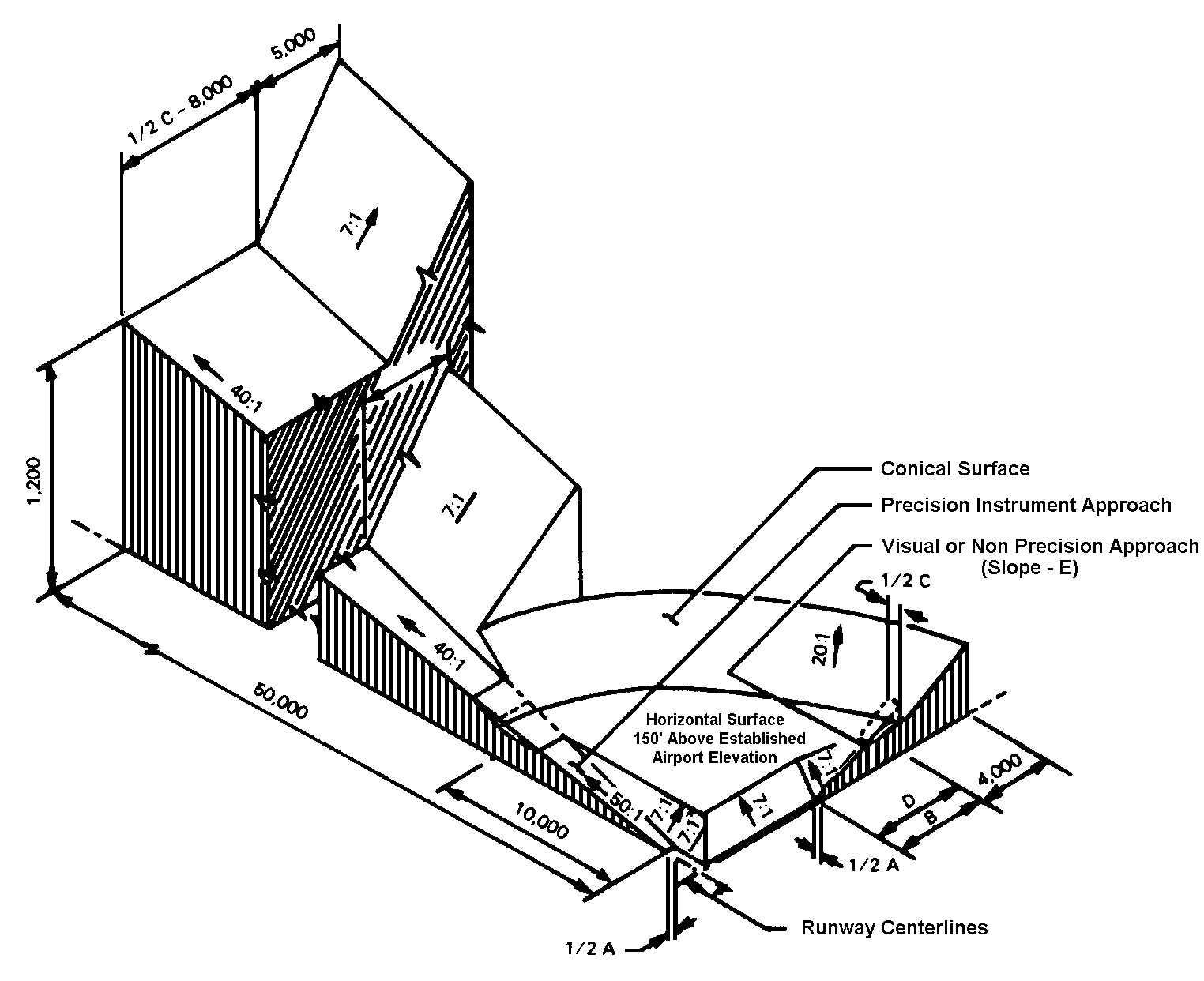3d Diagram Of Far Part 77 Surfaces