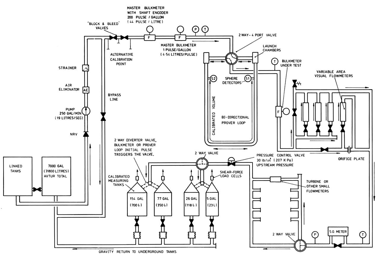Flow Meter Schematic