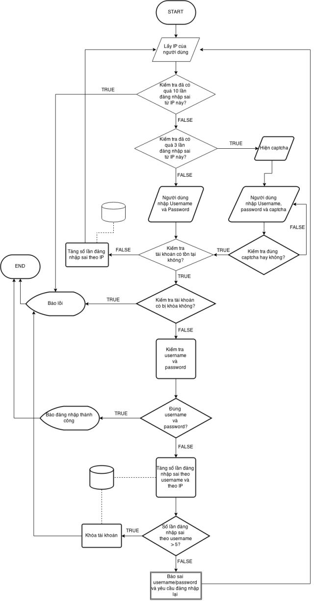 Chống brute force attack